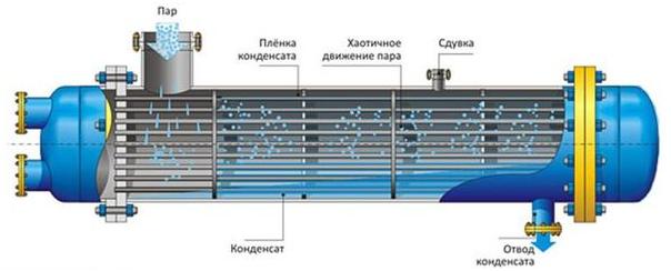 Регенеративный теплообменник виды Пластинчатый теплообменник HISAKA WX-50 Новосибирск